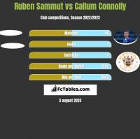 Ruben Sammut vs Callum Connolly h2h player stats