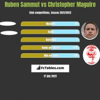 Ruben Sammut vs Christopher Maguire h2h player stats