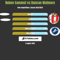 Ruben Sammut vs Duncan Watmore h2h player stats