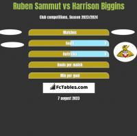 Ruben Sammut vs Harrison Biggins h2h player stats