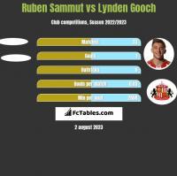 Ruben Sammut vs Lynden Gooch h2h player stats