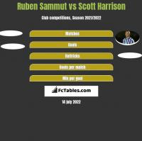 Ruben Sammut vs Scott Harrison h2h player stats