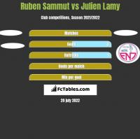 Ruben Sammut vs Julien Lamy h2h player stats
