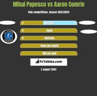 Mihai Popescu vs Aaron Comrie h2h player stats