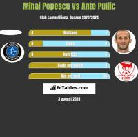 Mihai Popescu vs Ante Puljic h2h player stats