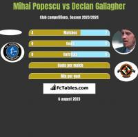 Mihai Popescu vs Declan Gallagher h2h player stats