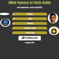 Mihai Popescu vs Florin Achim h2h player stats