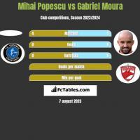 Mihai Popescu vs Gabriel Moura h2h player stats