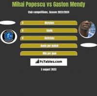 Mihai Popescu vs Gaston Mendy h2h player stats