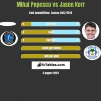 Mihai Popescu vs Jason Kerr h2h player stats