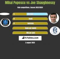 Mihai Popescu vs Joe Shaughnessy h2h player stats
