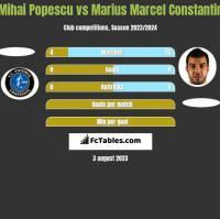 Mihai Popescu vs Marius Marcel Constantin h2h player stats