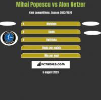 Mihai Popescu vs Alon Netzer h2h player stats