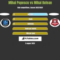 Mihai Popescu vs Mihai Butean h2h player stats