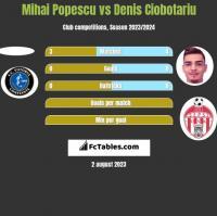 Mihai Popescu vs Denis Ciobotariu h2h player stats