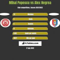 Mihai Popescu vs Alex Negrea h2h player stats