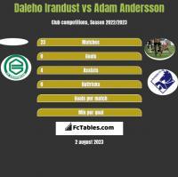Daleho Irandust vs Adam Andersson h2h player stats