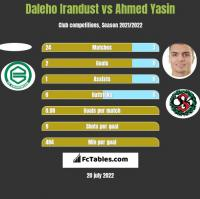 Daleho Irandust vs Ahmed Yasin h2h player stats