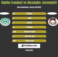 Daleho Irandust vs Alexander Jeremejeff h2h player stats