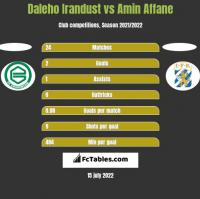 Daleho Irandust vs Amin Affane h2h player stats