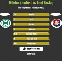 Daleho Irandust vs Anel Raskaj h2h player stats
