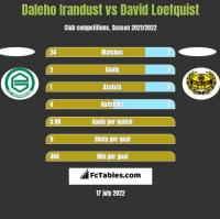 Daleho Irandust vs David Loefquist h2h player stats