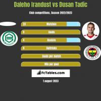Daleho Irandust vs Dusan Tadic h2h player stats