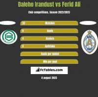 Daleho Irandust vs Ferid Ali h2h player stats