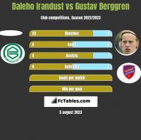 Daleho Irandust vs Gustav Berggren h2h player stats