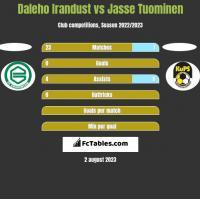 Daleho Irandust vs Jasse Tuominen h2h player stats
