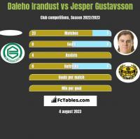 Daleho Irandust vs Jesper Gustavsson h2h player stats