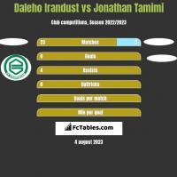 Daleho Irandust vs Jonathan Tamimi h2h player stats