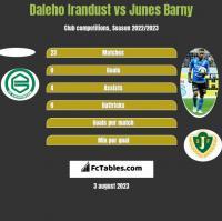 Daleho Irandust vs Junes Barny h2h player stats