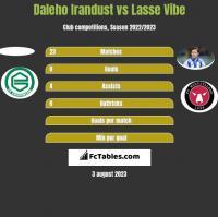 Daleho Irandust vs Lasse Vibe h2h player stats