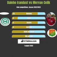 Daleho Irandust vs Mervan Celik h2h player stats