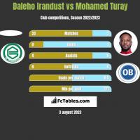 Daleho Irandust vs Mohamed Turay h2h player stats