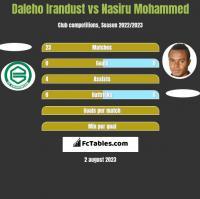Daleho Irandust vs Nasiru Mohammed h2h player stats