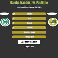 Daleho Irandust vs Paulinho h2h player stats