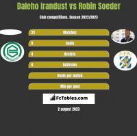 Daleho Irandust vs Robin Soeder h2h player stats