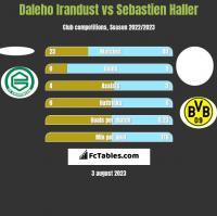 Daleho Irandust vs Sebastien Haller h2h player stats