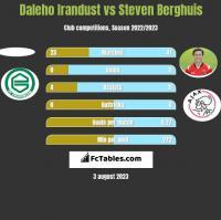 Daleho Irandust vs Steven Berghuis h2h player stats