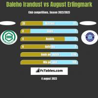 Daleho Irandust vs August Erlingmark h2h player stats