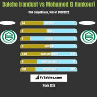 Daleho Irandust vs Mohamed El Hankouri h2h player stats