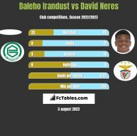Daleho Irandust vs David Neres h2h player stats