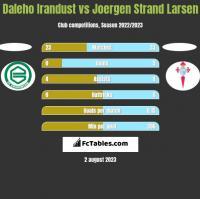 Daleho Irandust vs Joergen Strand Larsen h2h player stats