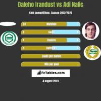 Daleho Irandust vs Adi Nalic h2h player stats