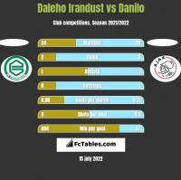Daleho Irandust vs Danilo h2h player stats