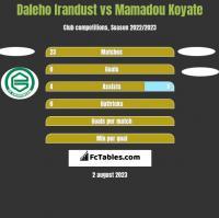 Daleho Irandust vs Mamadou Koyate h2h player stats