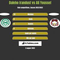 Daleho Irandust vs Ali Youssef h2h player stats