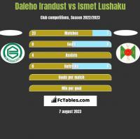 Daleho Irandust vs Ismet Lushaku h2h player stats
